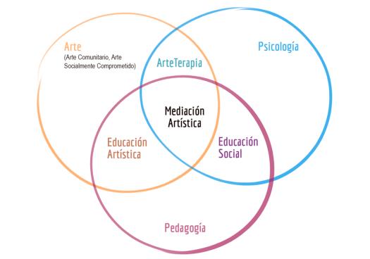 Mediación Artística Interdisciplinar